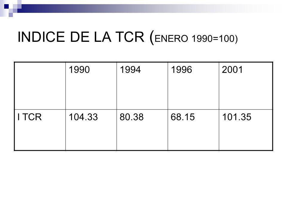 INDICE DE LA TCR (ENERO 1990=100)