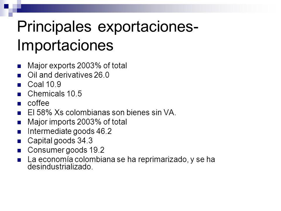 Principales exportaciones-Importaciones