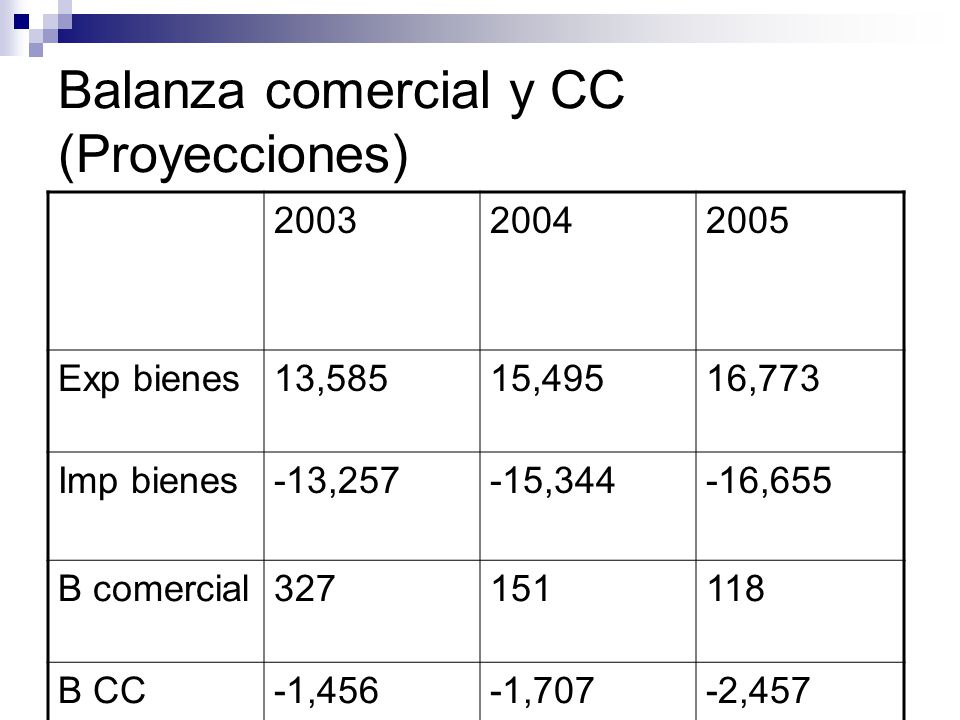 Balanza comercial y CC (Proyecciones)