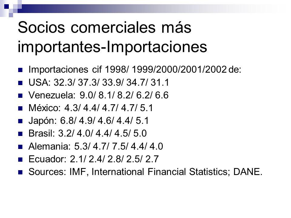 Socios comerciales más importantes-Importaciones