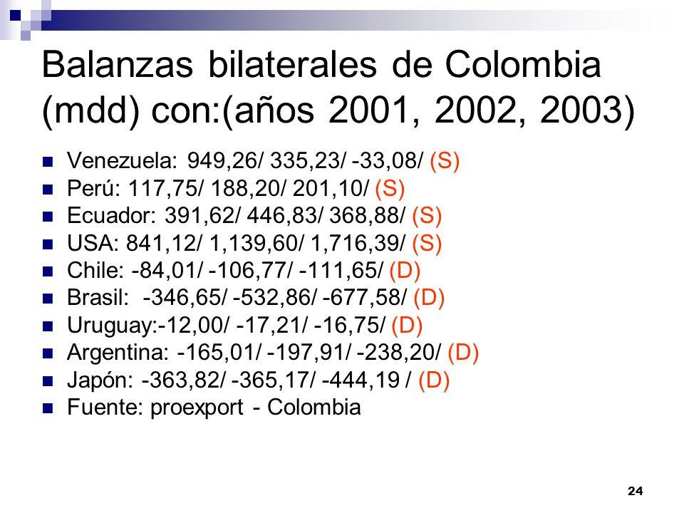 Balanzas bilaterales de Colombia (mdd) con:(años 2001, 2002, 2003)