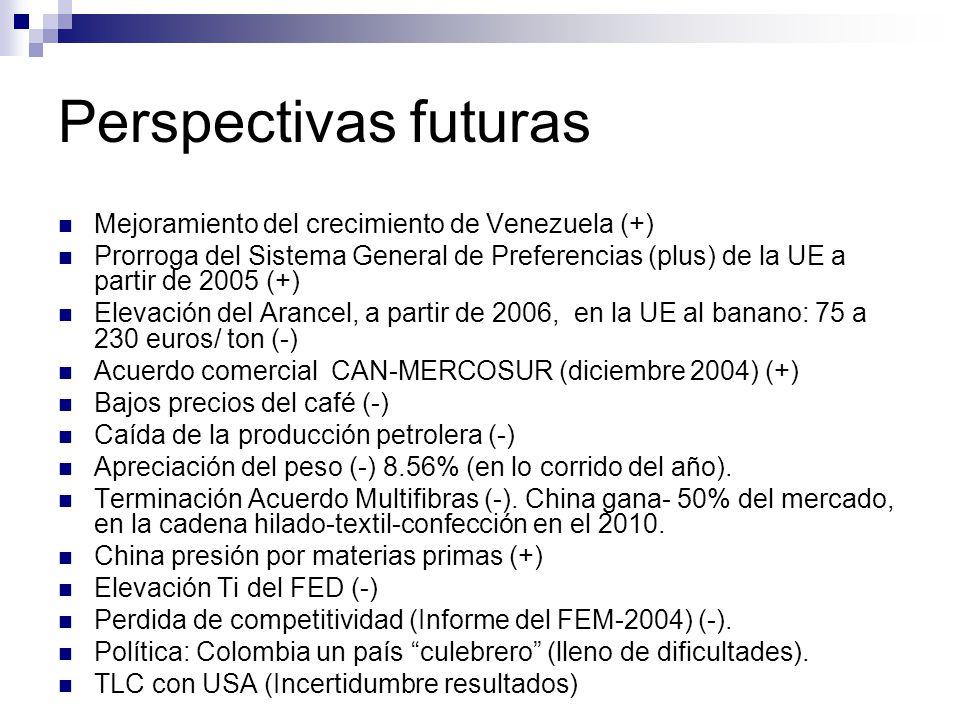 Perspectivas futuras Mejoramiento del crecimiento de Venezuela (+)