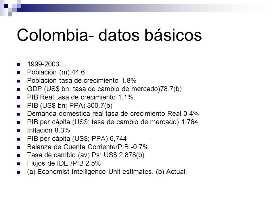 Colombia- datos básicos