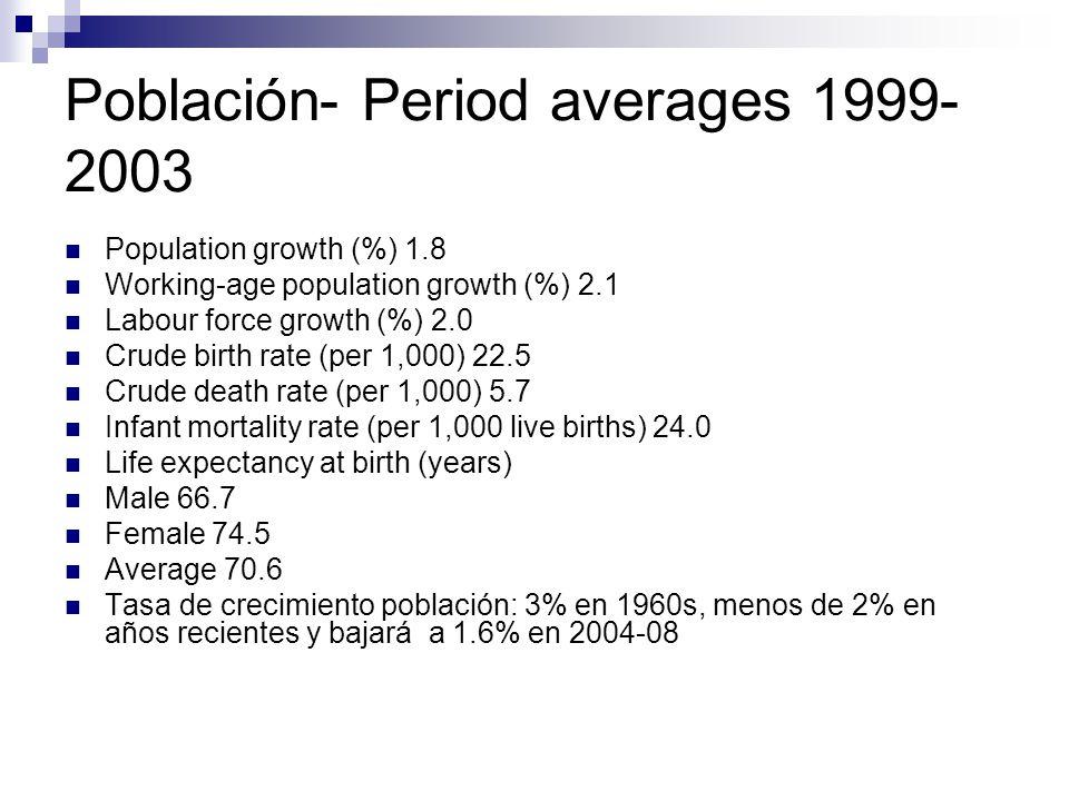 Población- Period averages 1999-2003