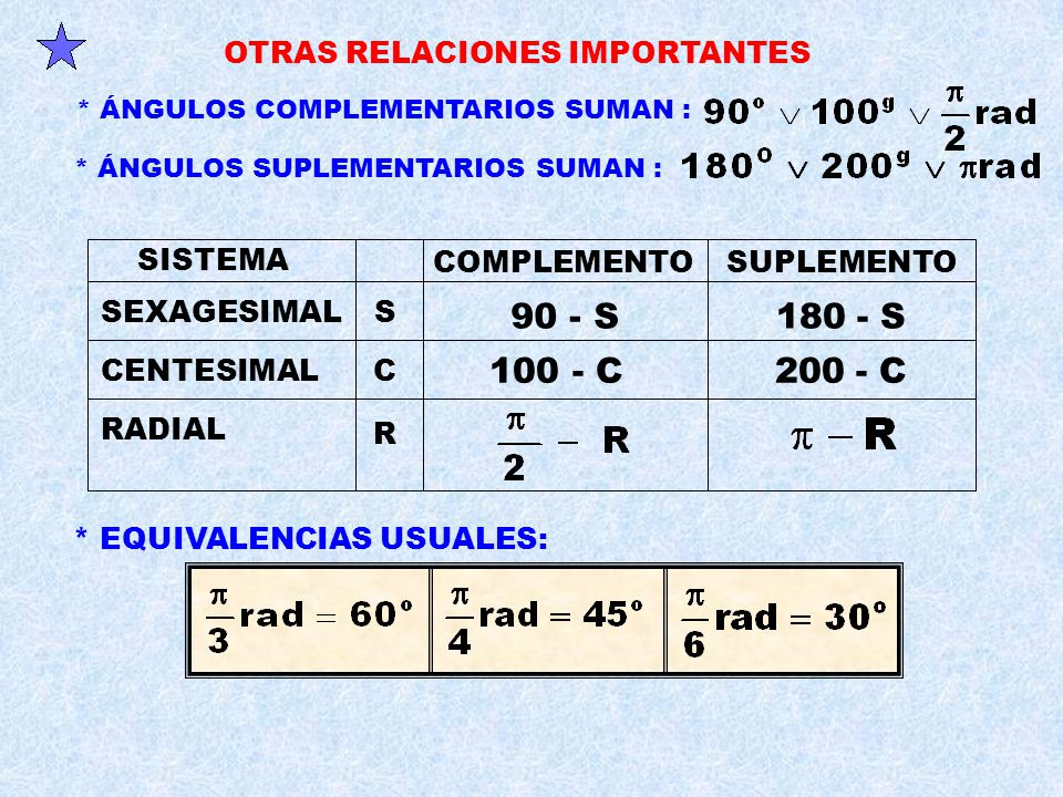 90 - S 180 - S 100 - C 200 - C OTRAS RELACIONES IMPORTANTES SISTEMA