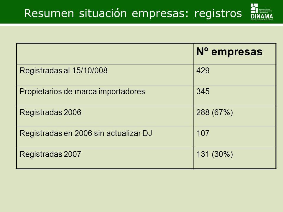 Resumen situación empresas: registros Nº empresas