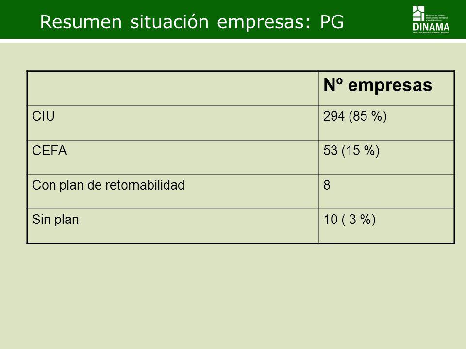 Resumen situación empresas: PG Nº empresas