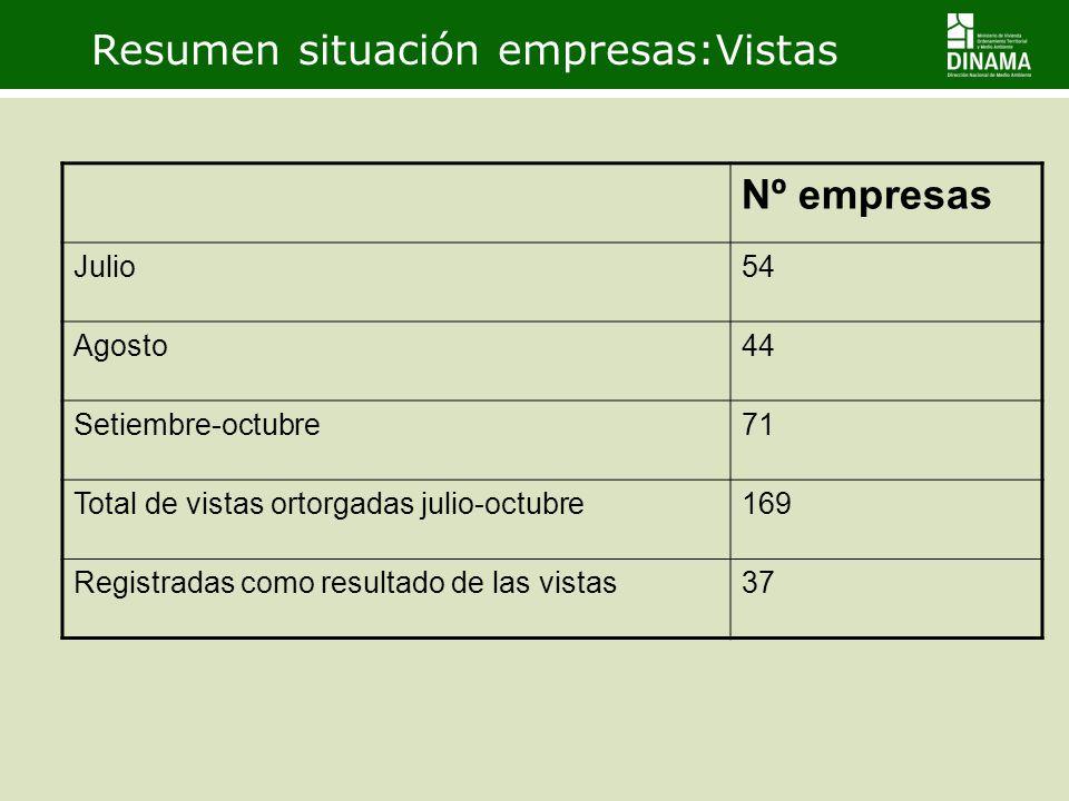 Resumen situación empresas:Vistas Nº empresas