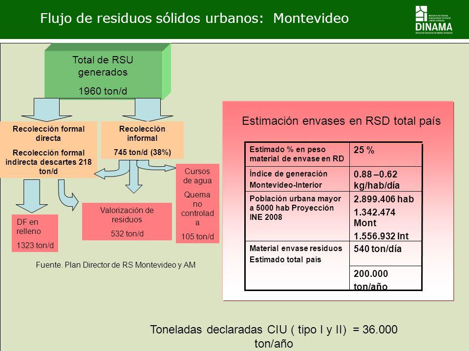 Flujo de residuos sólidos urbanos: Montevideo
