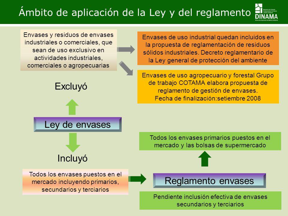 Ámbito de aplicación de la Ley y del reglamento