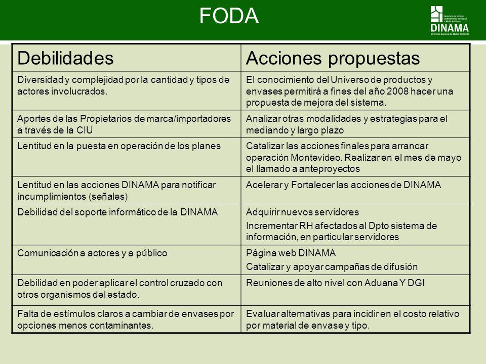 FODA Debilidades Acciones propuestas