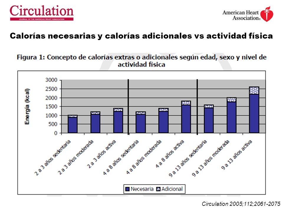 Calorías necesarias y calorías adicionales vs actividad física