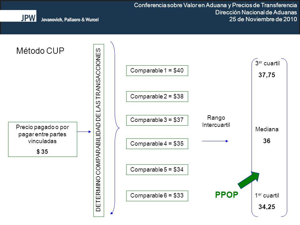 Método CUP PPOP 37,75 36 34,25 3er cuartil Comparable 1 = $40