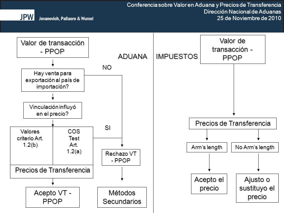 Valor de transacción - PPOP Valor de transacción - PPOP