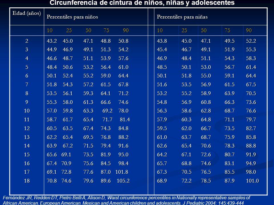 Circunferencia de cintura de niños, niñas y adolescentes
