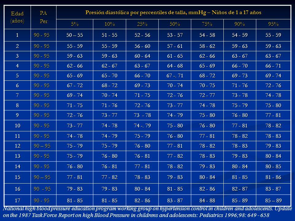 Edad (años) PA. Per. Presión diastólica por percentiles de talla, mmHg – Niños de 1 a 17 años. 5%