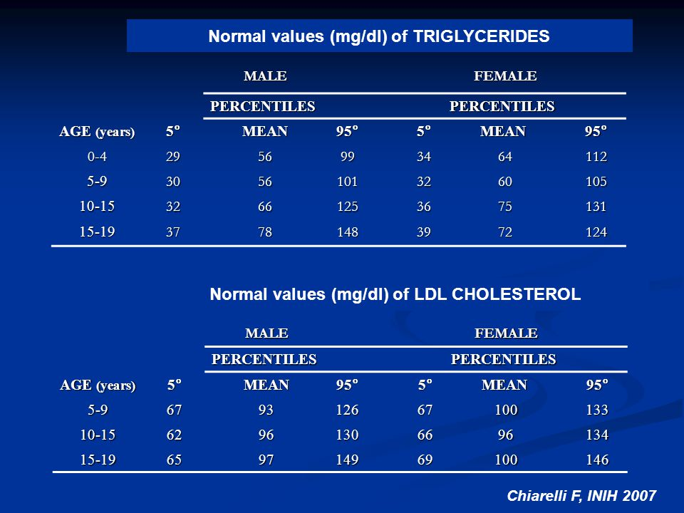 Normal values (mg/dl) of TRIGLYCERIDES