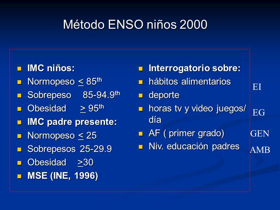 Método ENSO niños 2000 IMC niños: Normopeso < 85th