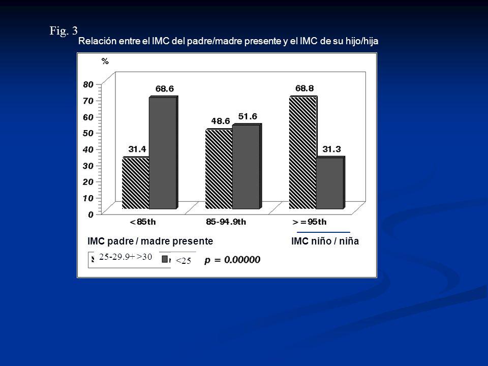 Fig. 3 Relación entre el IMC del padre/madre presente y el IMC de su hijo/hija. IMC padre / madre presente.