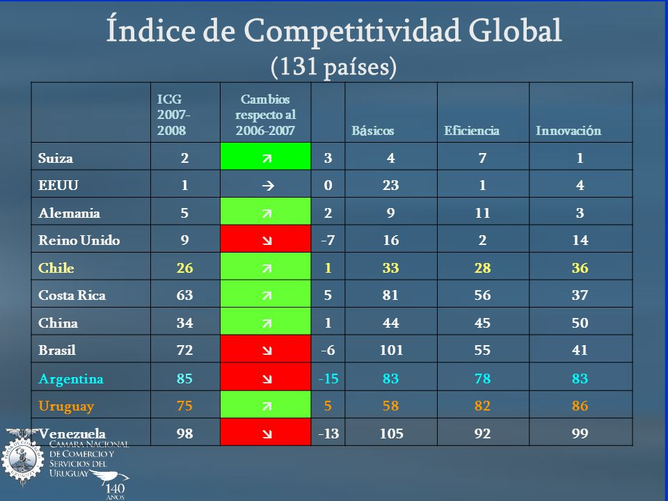 Índice de Competitividad Global (131 países)