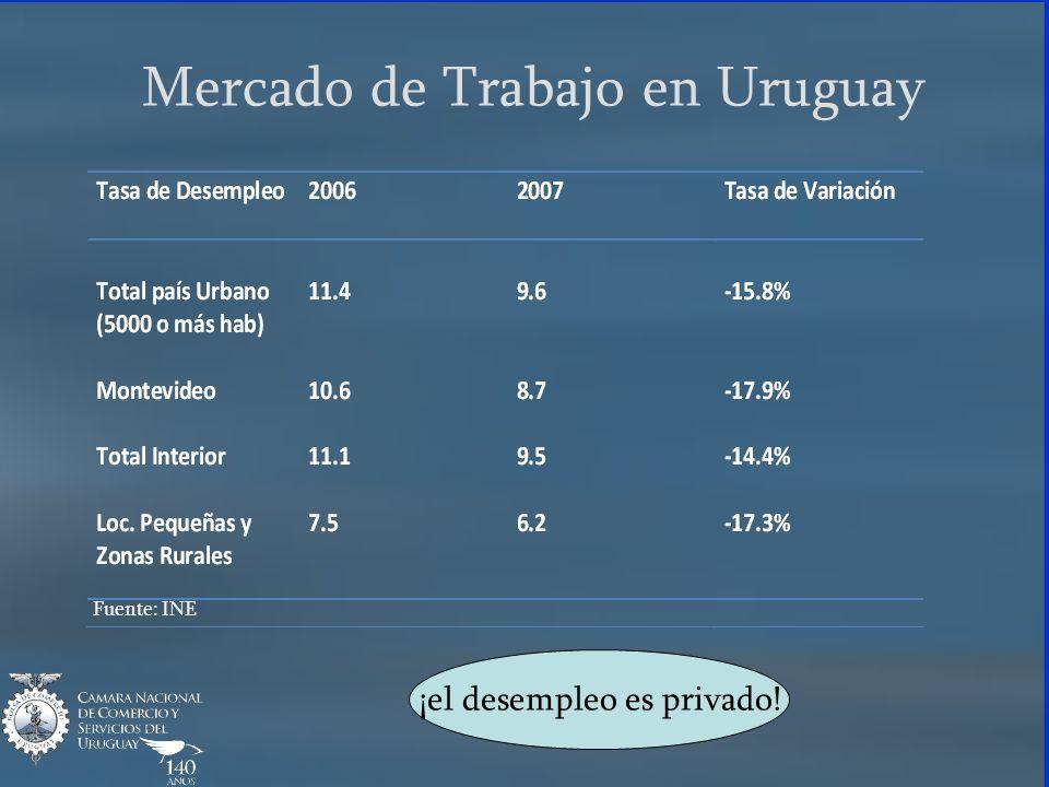 Mercado de Trabajo en Uruguay