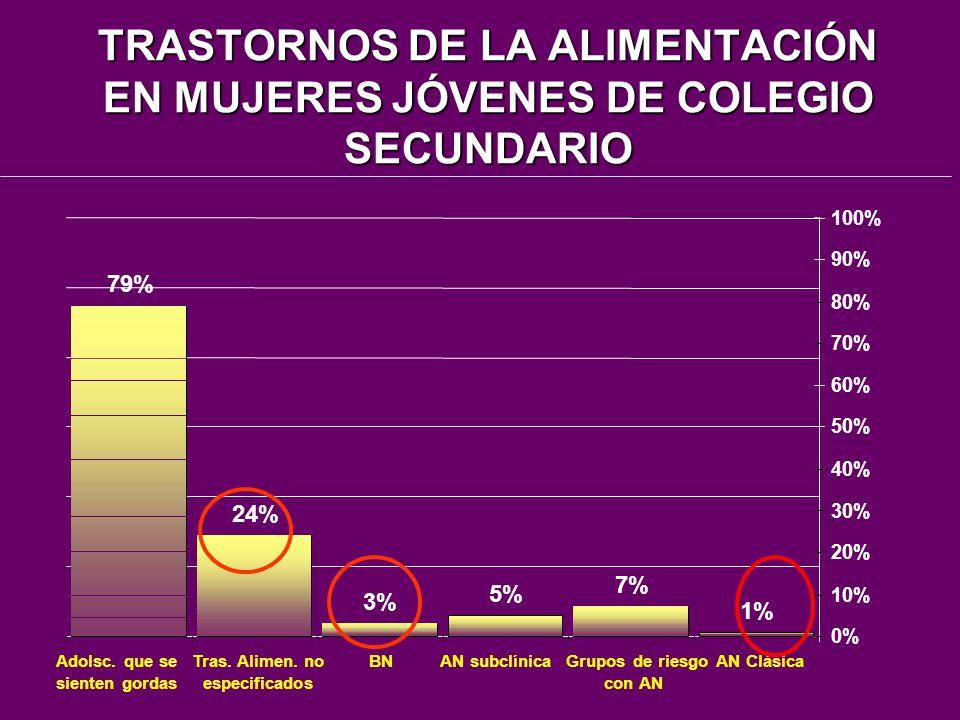 TRASTORNOS DE LA ALIMENTACIÓN EN MUJERES JÓVENES DE COLEGIO SECUNDARIO