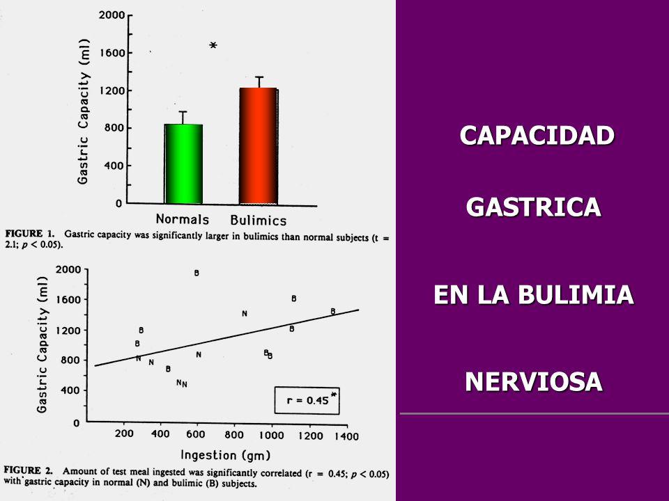 CAPACIDAD GASTRICA EN LA BULIMIA NERVIOSA