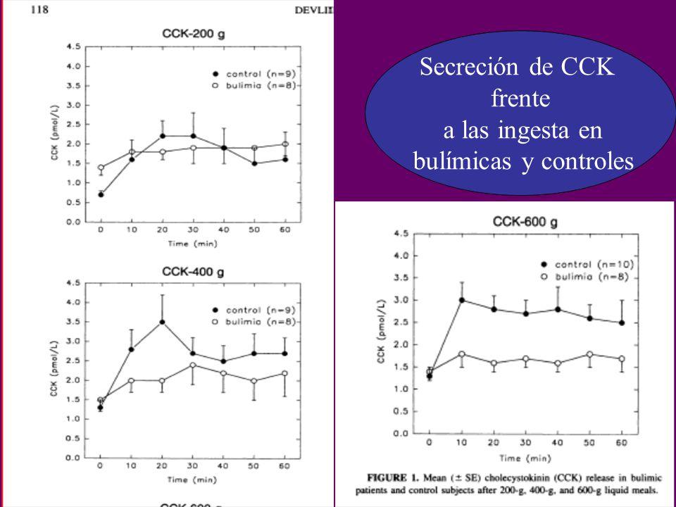 Secreción de CCK frente a las ingesta en bulímicas y controles