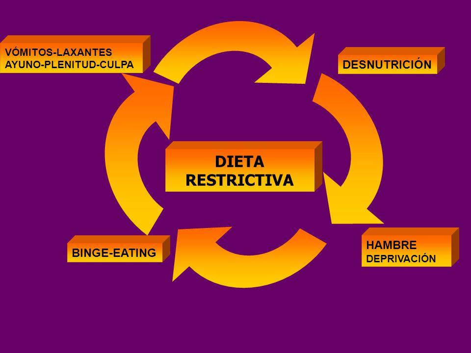 DIETA RESTRICTIVA DESNUTRICIÓN HAMBRE BINGE-EATING VÓMITOS-LAXANTES