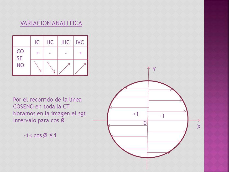 VARIACION ANALITICA IC IIC IIIC IVC COSENO + - - + Y