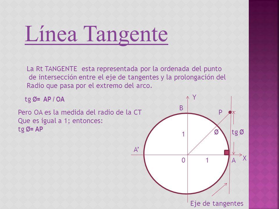 Línea Tangente La Rt TANGENTE esta representada por la ordenada del punto. de intersección entre el eje de tangentes y la prolongación del.