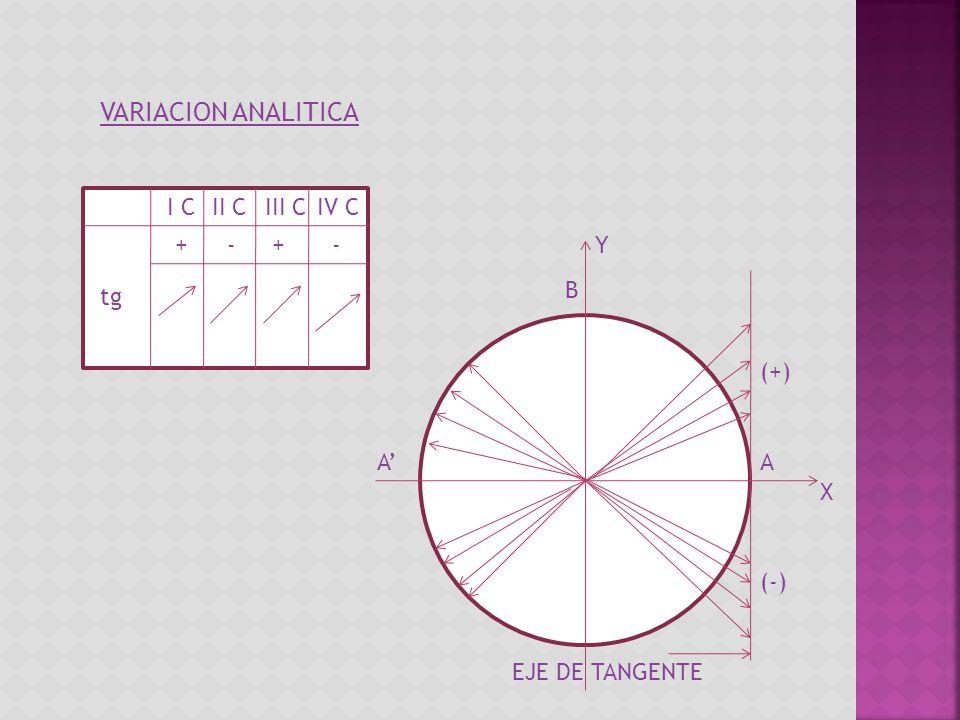 VARIACION ANALITICA I C II C III C IV C + - + - Y B tg (+) A' A X (-)