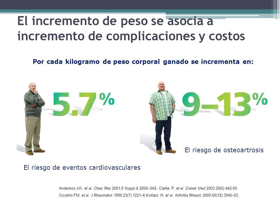 El incremento de peso se asocia a incremento de complicaciones y costos