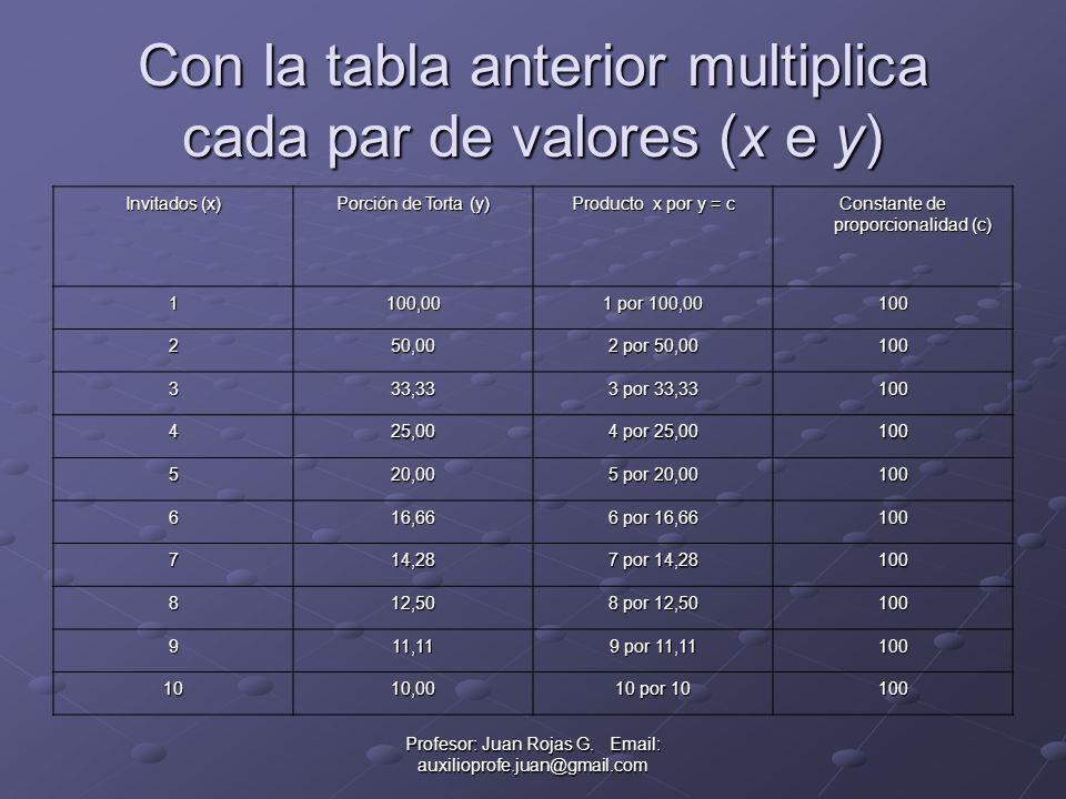 Con la tabla anterior multiplica cada par de valores (x e y)