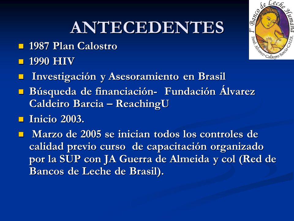 ANTECEDENTES 1987 Plan Calostro 1990 HIV