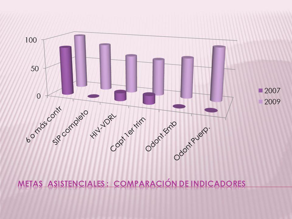 METAS ASISTENCIALES : COMPARACIÓN DE INDICADORES