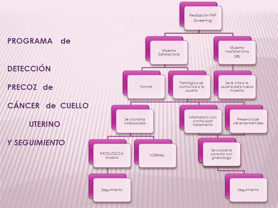 PROGRAMA de DETECCIÓN PRECOZ de CÁNCER de CUELLO UTERINO Y SEGUIMIENTO