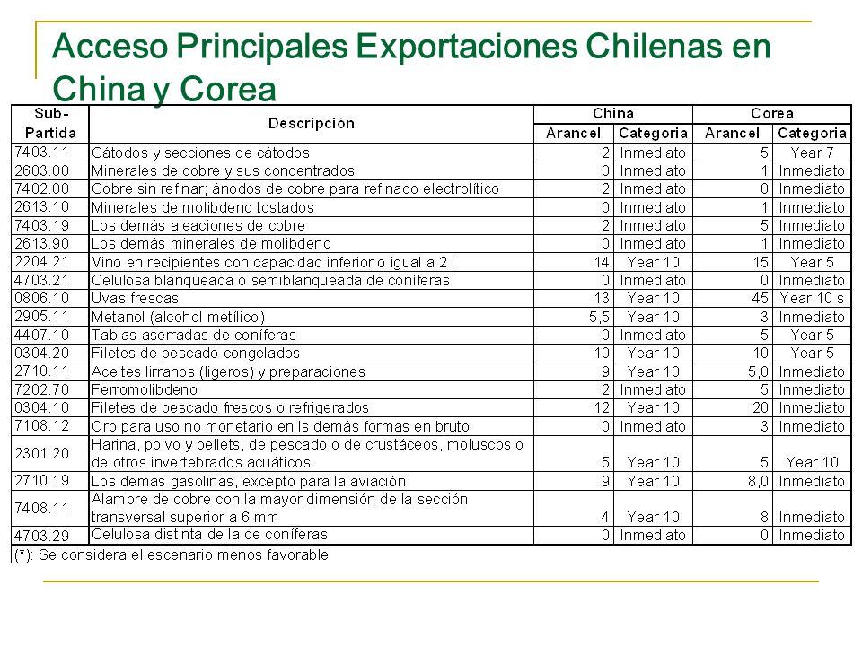 Acceso Principales Exportaciones Chilenas en China y Corea