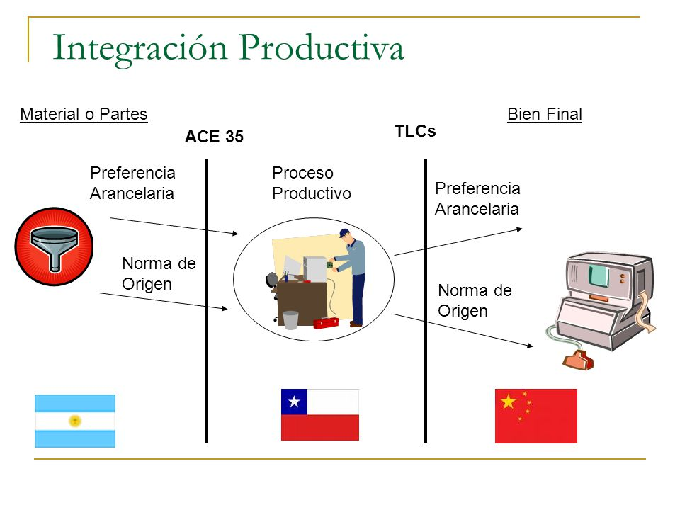 Integración Productiva