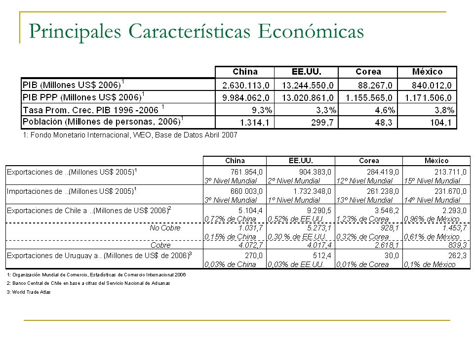 Principales Características Económicas