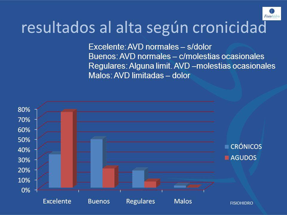resultados al alta según cronicidad