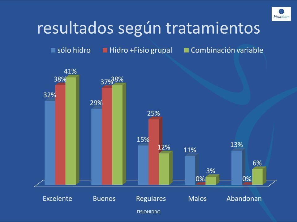 resultados según tratamientos
