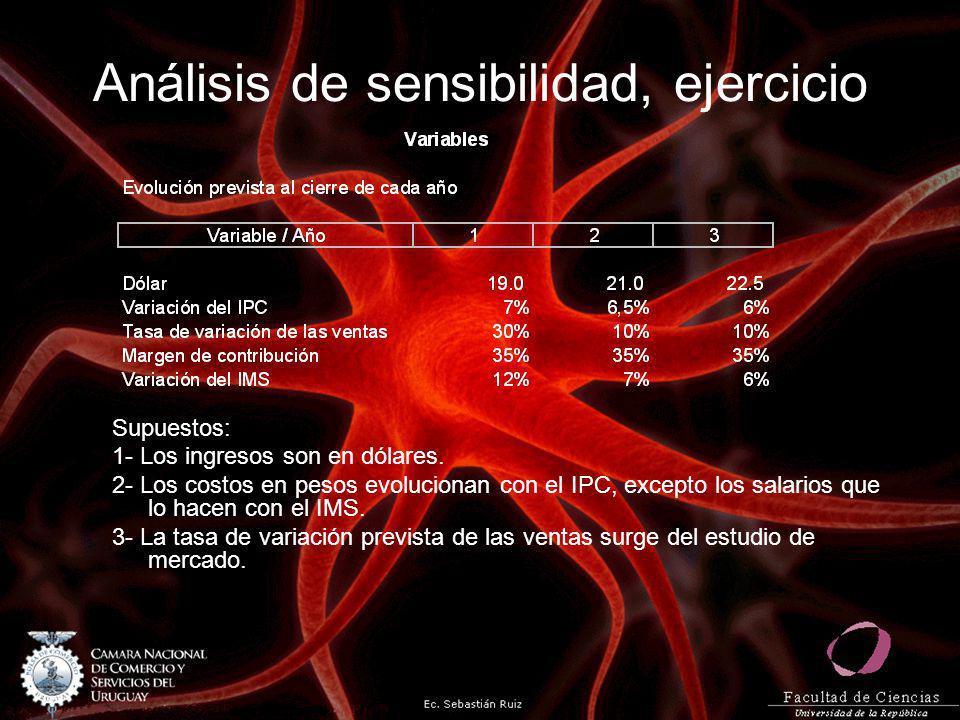 Análisis de sensibilidad, ejercicio