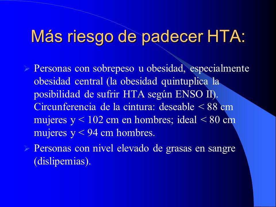 Más riesgo de padecer HTA: