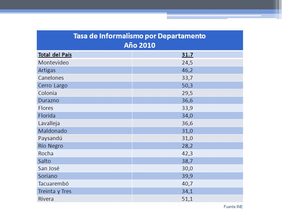 Tasa de Informalismo por Departamento