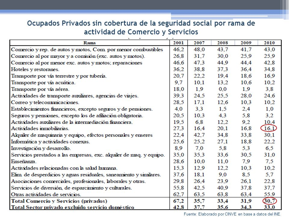 Ocupados Privados sin cobertura de la seguridad social por rama de actividad de Comercio y Servicios