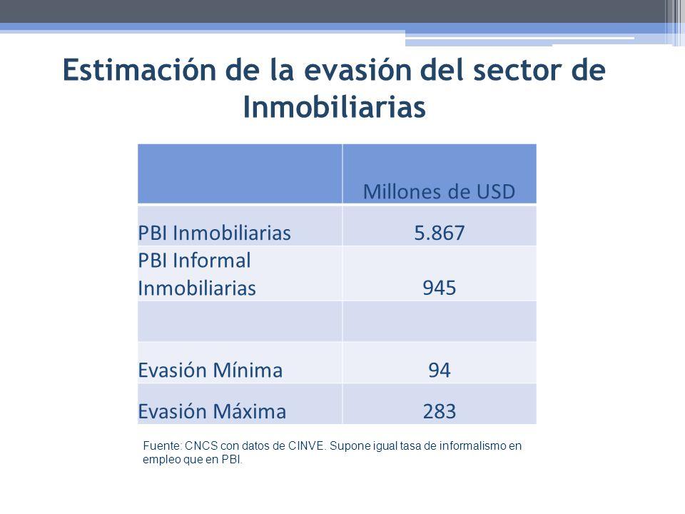 Estimación de la evasión del sector de Inmobiliarias
