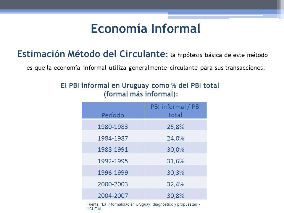 El PBI informal en Uruguay como % del PBI total (formal más informal):