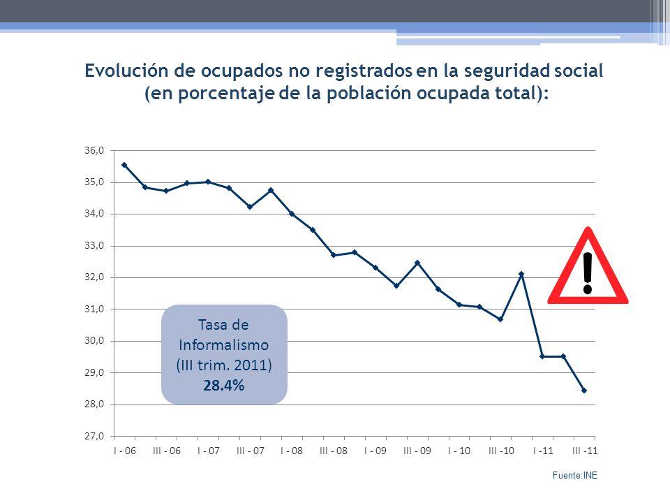 Evolución de ocupados no registrados en la seguridad social