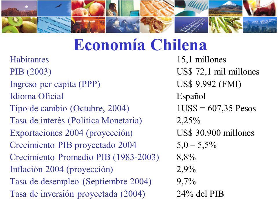 Economía Chilena Habitantes 15,1 millones